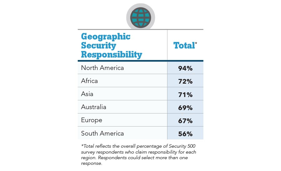 Geographic Security Responsibility Chart Security Magazine November 2017