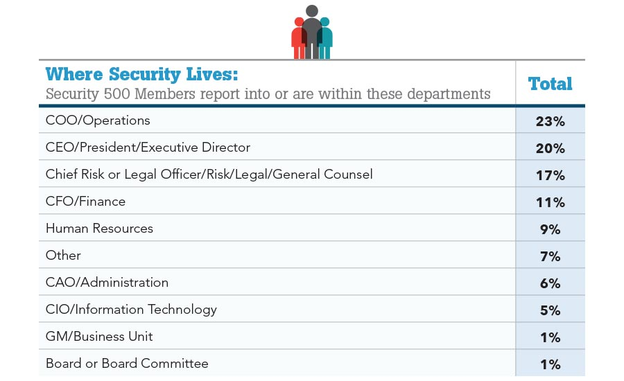 Where Security Lives Chart Security Magazine November 2017