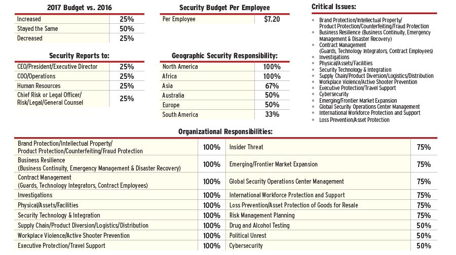 2017 Security 500 Agriculture Report Security Magazine November 2017