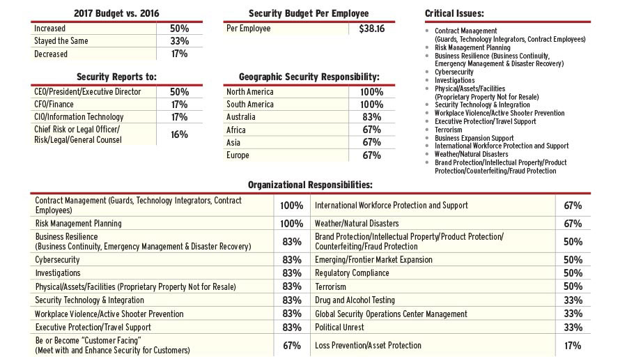 2017 Security 500 Business Report Security Magazine November 2017