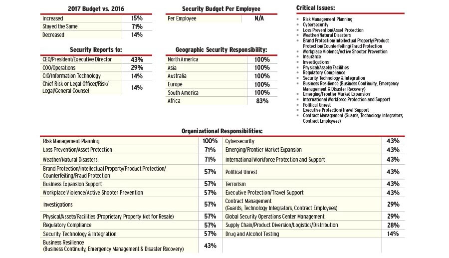 2017 Security 500 Diversified Report Security Magazine November 2017