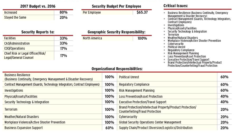 2017 Security 500 Government Report Security Magazine November 2017