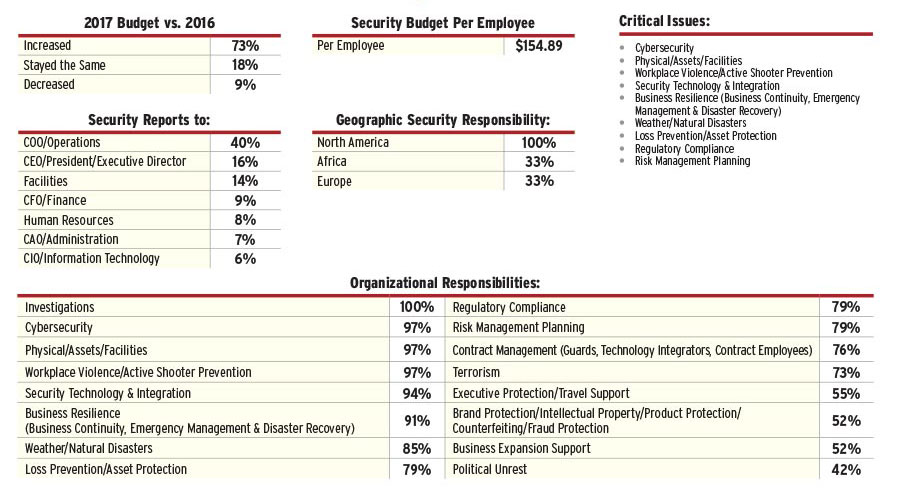 2017 Security 500 Health Report Security Magazine November 2017