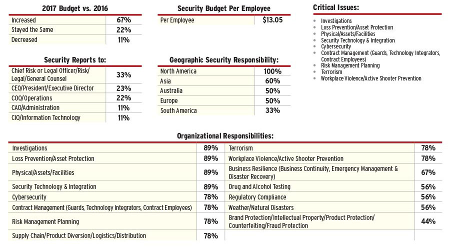 2017 Security 500 Transportation Report Security Magazine November 2017