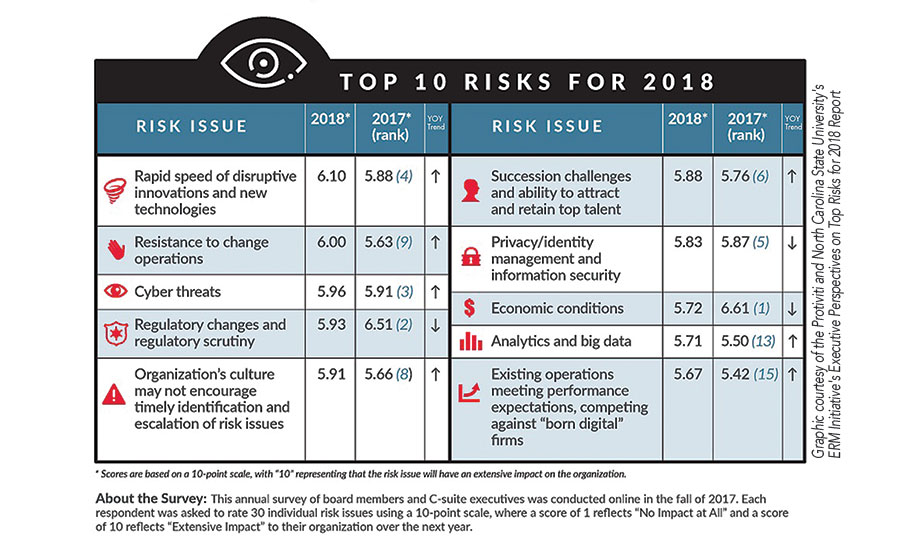 Top 10 Risks for 2018