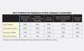 Employee Confidence Chart - Security Magazine