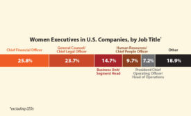 Chart showing the role of women in executive positions in the US in 2017 - Security Magazine