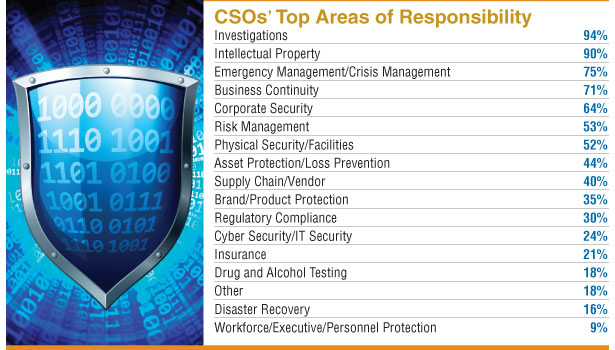 Security 500: How Security's Risk Mitigation Focus Creates a Risk