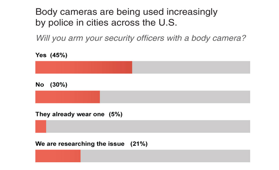 Body cameras usage increase