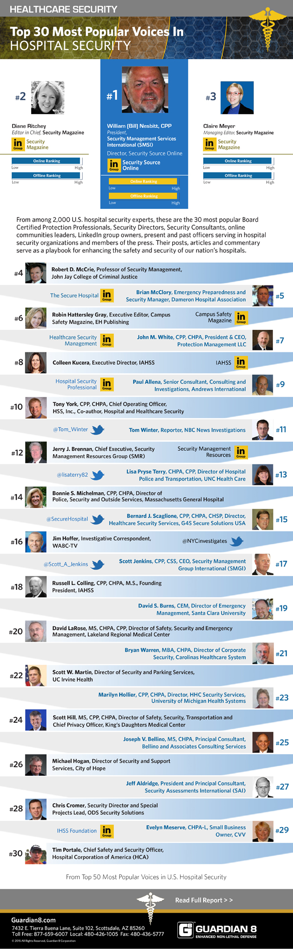 top 30 healthcare security influencers