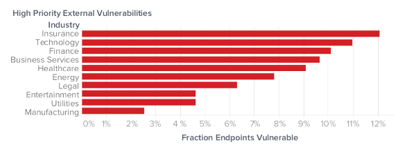 High Priority External Vulnerabilities