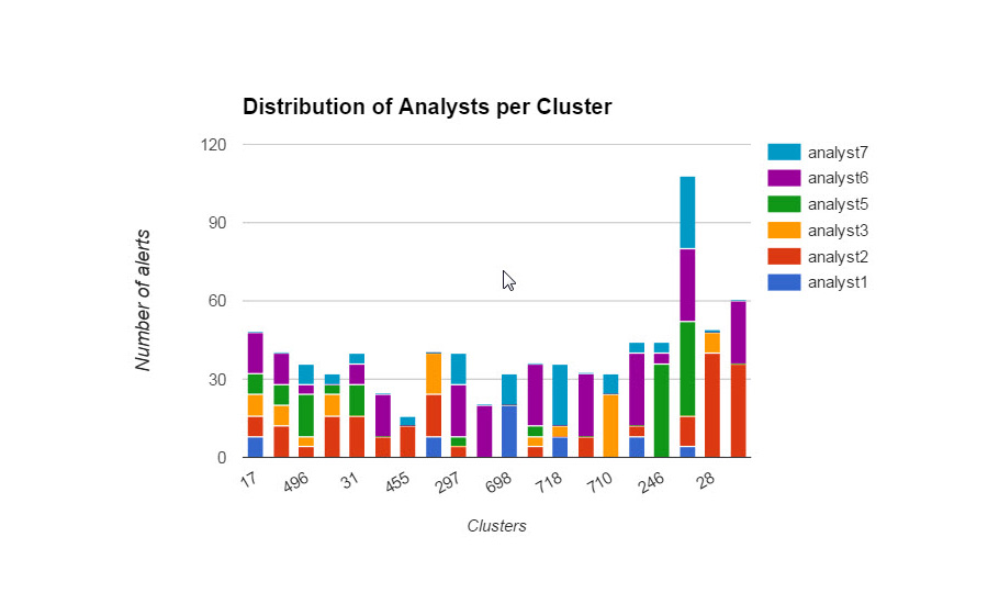 Distribution of Analysts Per Cluster