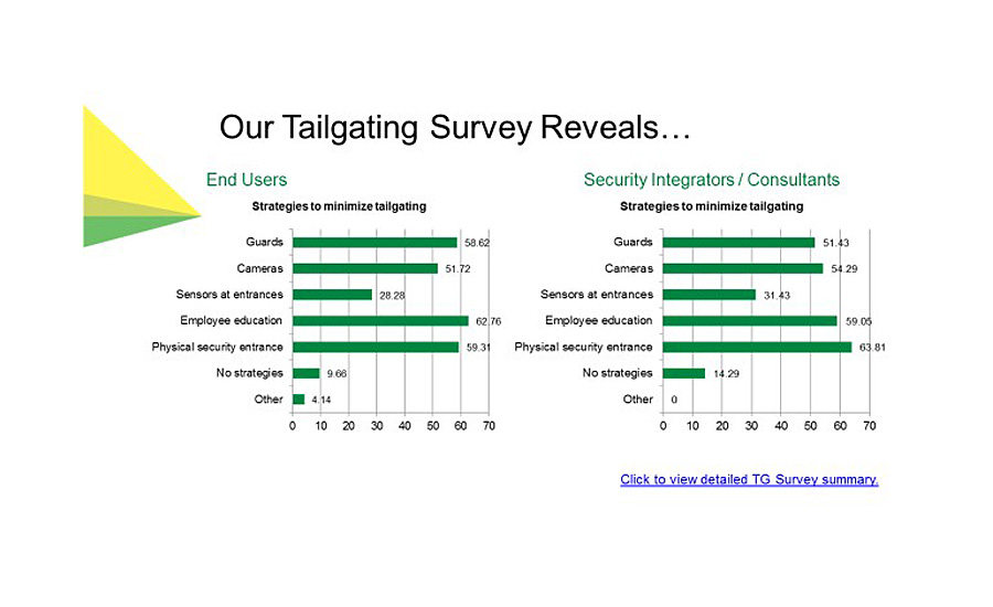 tailgating, security doors, access control, intrusion risks