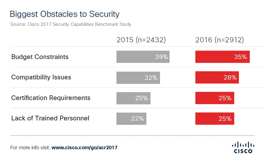 Cisco: Biggest Obstacles to Security