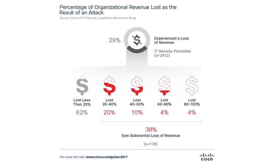 Cisco: Financial Losses from Cyberattacks