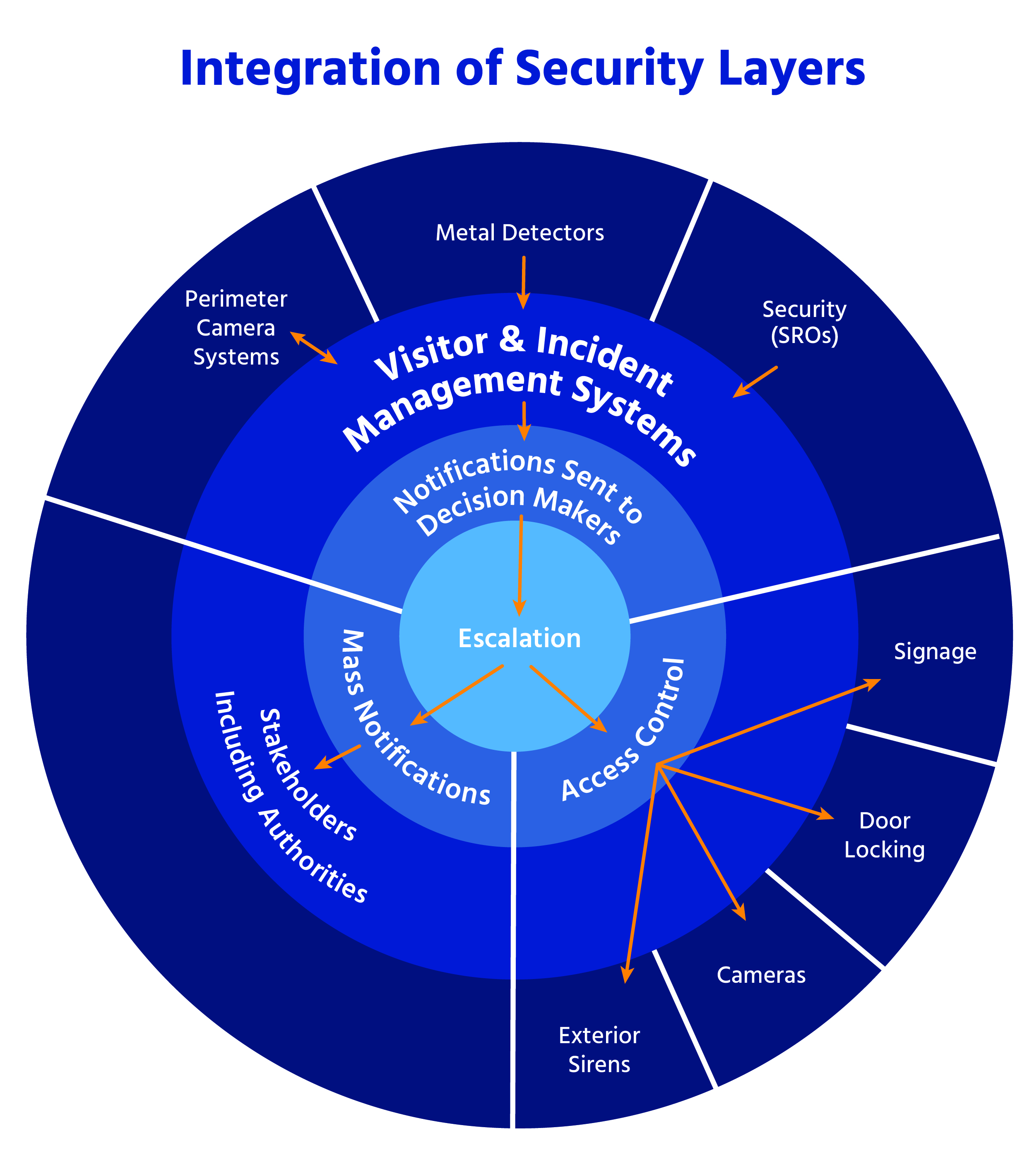 The Importance Of Integrated Security Layers