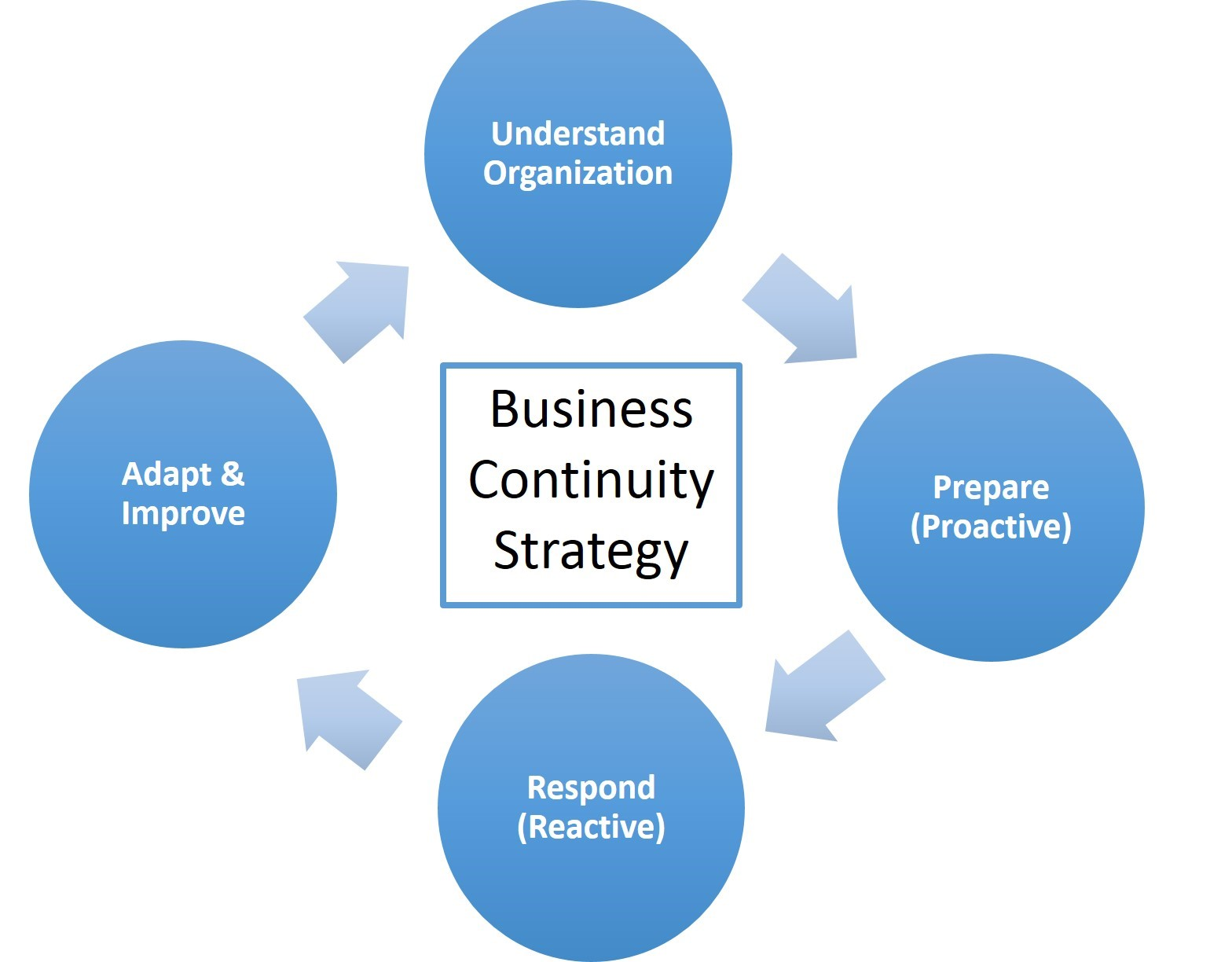 Business Continuity Chart